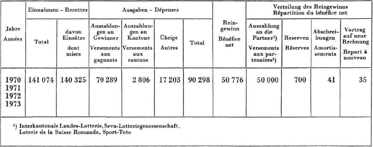 Schweizer Zahlen Lotto